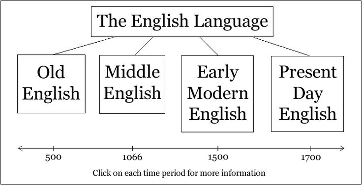 Difference Between Old English and Middle English