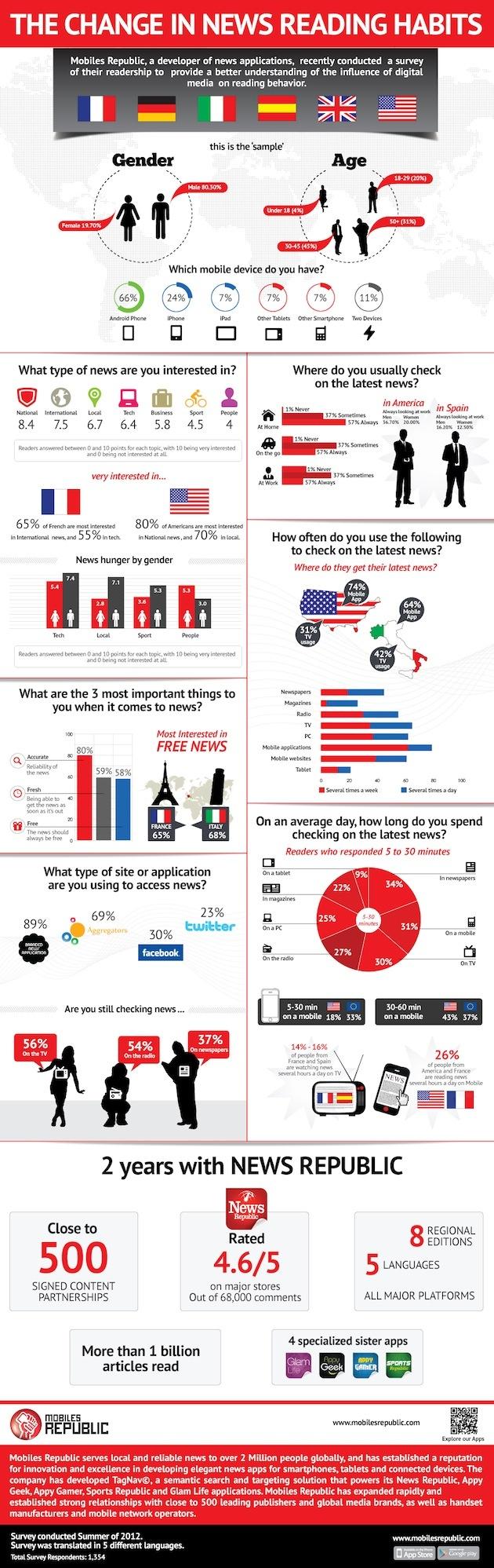 Los medios digitales cambian los hábitos de consumo de noticias #infografia #infographic #internet | TICs y Formación