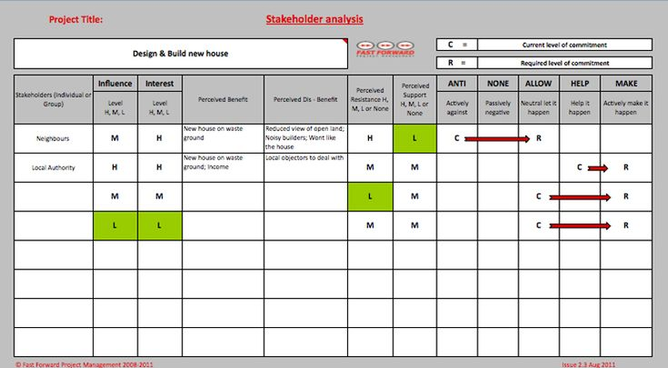 Project Stakeholder Analysis Template Diagram, Stakeholder Analysis