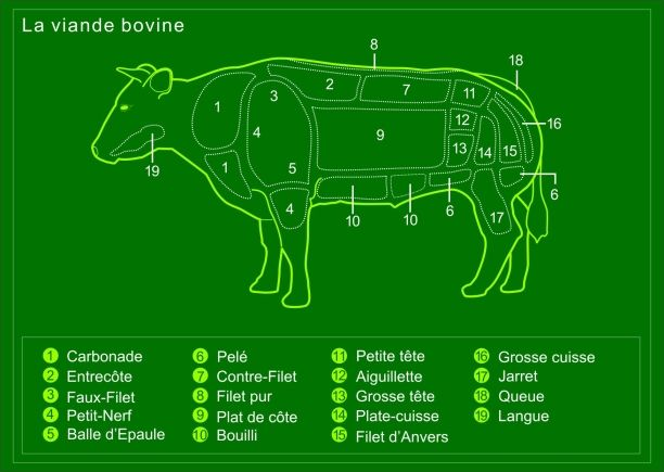358 best vleesgerechten images on pinterest food food for Aftouch cuisine com