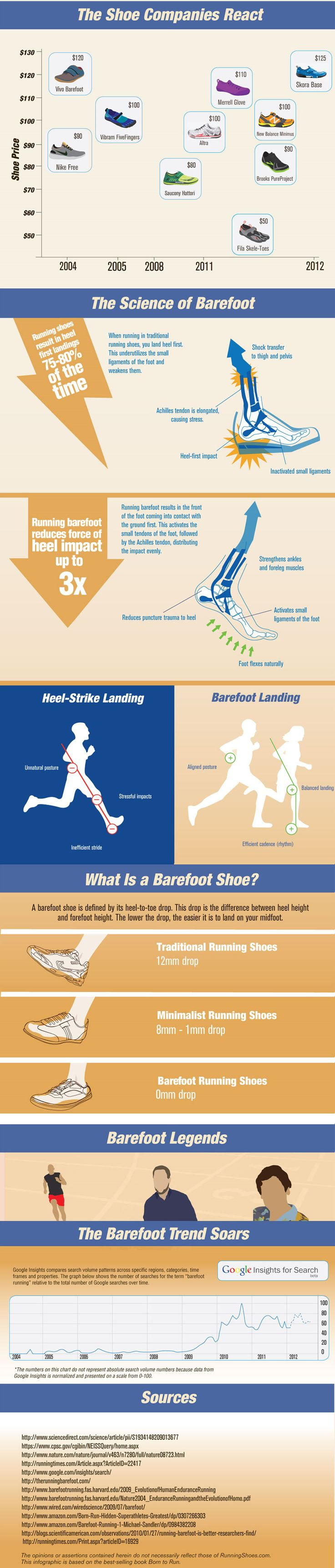 Barefoot Running :)  Great infographic!!  LOVE my New Balance Minimus!!