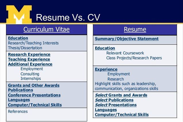 Difference Between Resume And Cover Letter Beautiful Job Search Preparation Resumes Cover Le In 2020 Curriculum Vitae Curriculum Vitae Examples Cover Letter For Resume