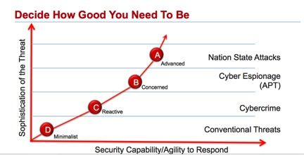 Cloudy with a Chance of Breaches « Executive Perspective   FireEye Inc
