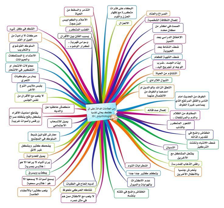 العلامات الدالة على أن طفلك يعاني نفسيا تغريدات لـ حساب علم النفس لطفلك R Psychologist Positive Notes Positive Parenting Education