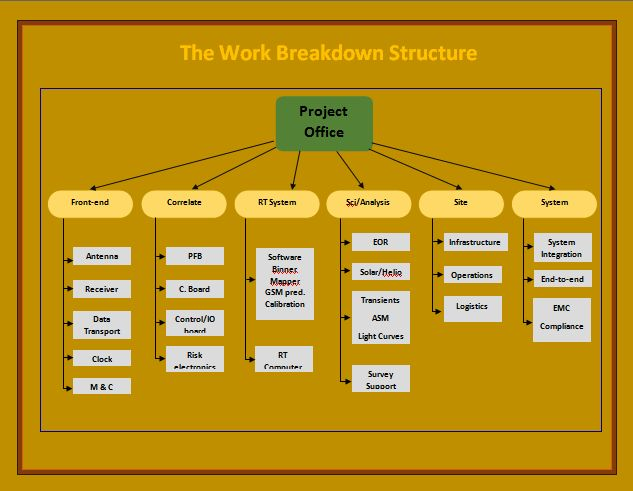 181 best My work images on Pinterest Charts, Filing and - work breakdown structure sample