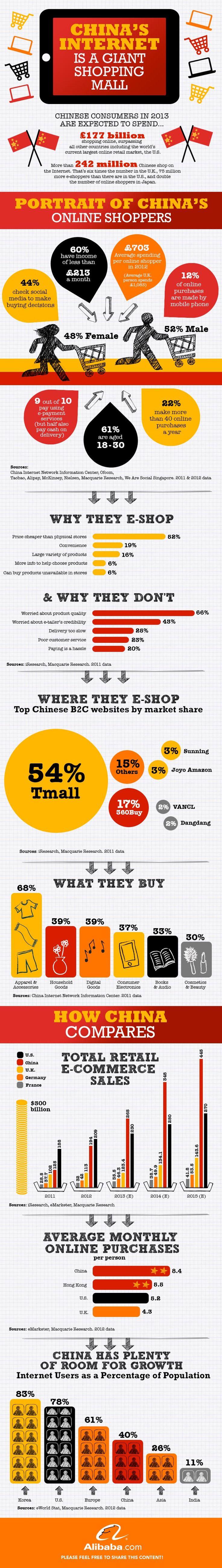 Le e-commerce chinois est-il déjà le plus gros marché du monde ?