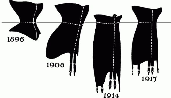 The Change in Corset Styles between 1896 and 1917