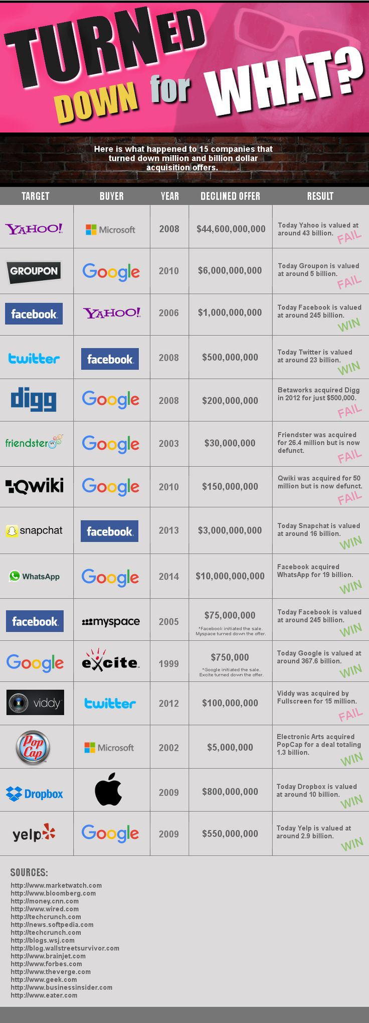 15 Surprising Tech Mergers That Could Have Happened But Didnt Infographic