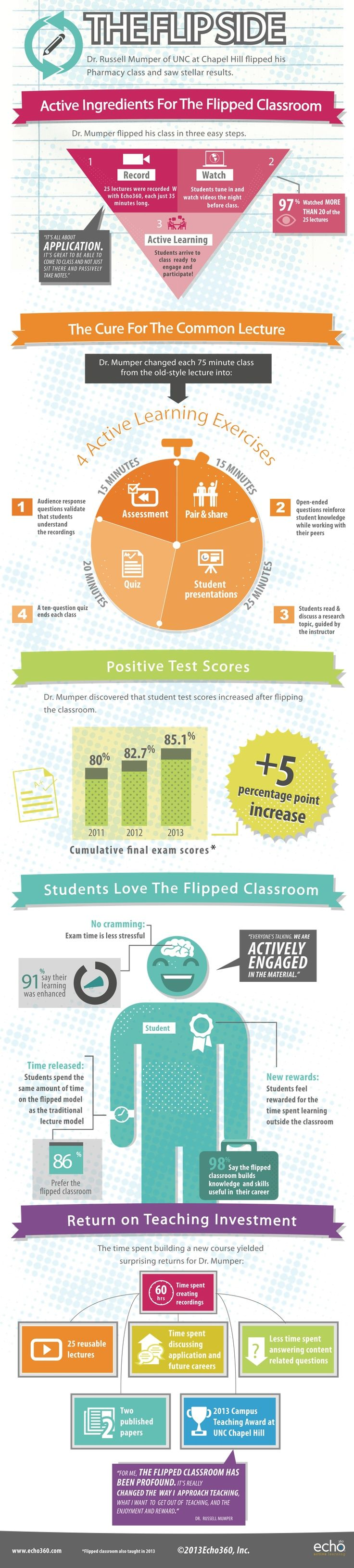 """Why 86 Percent of UNC-Chapel Hill Students Prefer the Flipped Classroom: Students spend more time discussing the application of learning content to their careers and less time scribbling notes."" #flipchat #edtech #infographic"