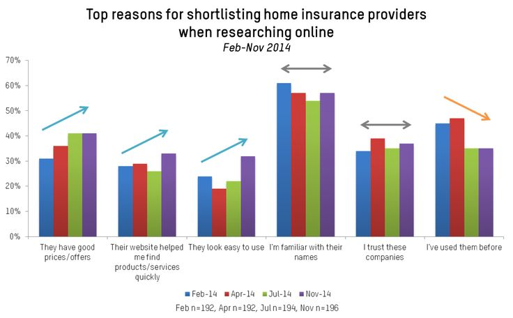 Researching home insurance online