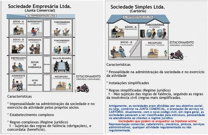 EMPRESARIAL (3º BIMESTRE) - Resumo tipos societários/Cooperativas/S.A.