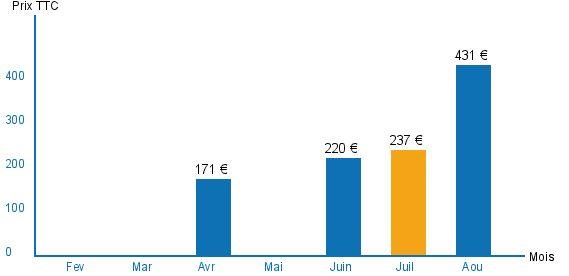 Diagramme des tarifs pour un vols Bordeaux Marrakech