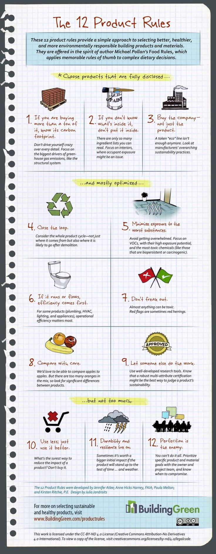 Use these 12 rules to make sure you're selecting sustainable building products & materials!