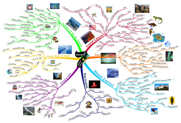 12 best travel mind maps images on pinterest mind maps vacation 7 wonders of the world mind map gumiabroncs Gallery