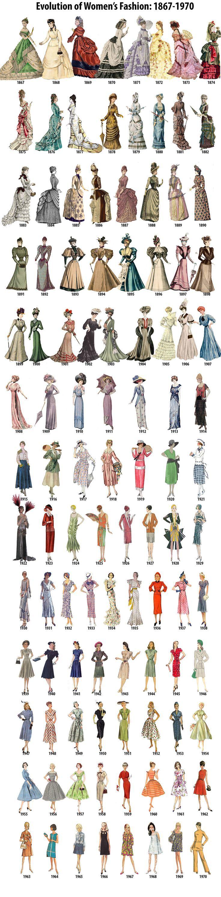 Entwicklung der Damenmode, 1867-1970 – dress