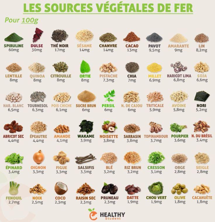 Les 25 meilleures images du tableau healthystudent sur - Aliment riche en calorie ...