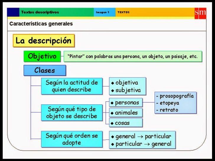 Lengua Y Literatura Eso Escolapias Soria Características Del Texto Adecuación Coherencia Y Cohesión Características Del Texto Textos Descriptivos Adjetivos