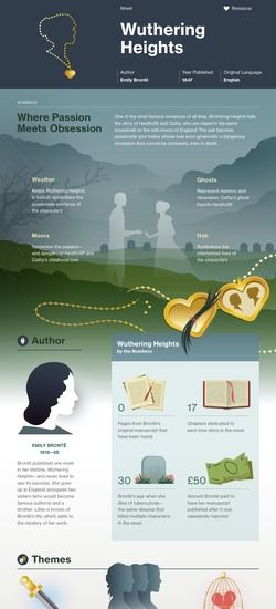 Wuthering Heights infographic