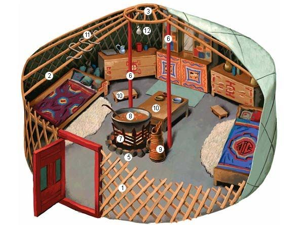 """EASTERN/Mongol/ Parts of a Mongolian Ger: (1) collapsible latticework walls (2) straight roof planks (3) smoke hole (4) felt or wool covering (5) central fireplace (6) central support poles (7) fireplace stand (8) large iron pot (9) """"dombo""""- tall wooden container for tea (10) stools (11) """"chagata""""- rope braided between the uni and resembling lamb intestines, is a symbol of wealth and prosperity (12) small bag of grain and wool tufts as a sacrifice to the guardian spirit of the hearth."""