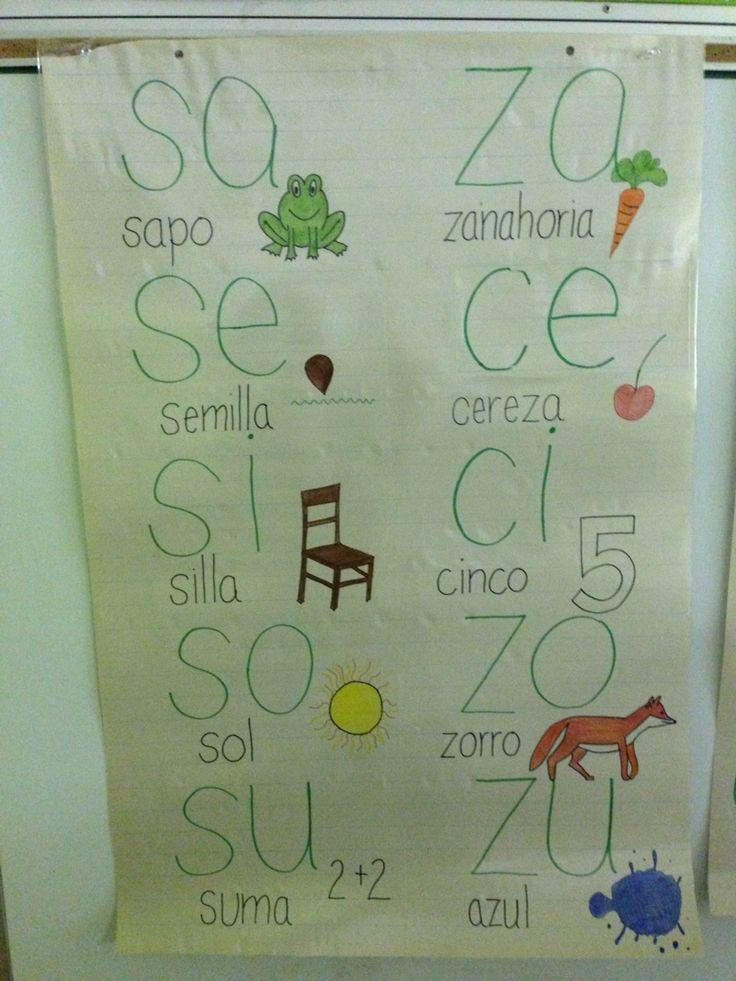 Spanish syllable anchor chart