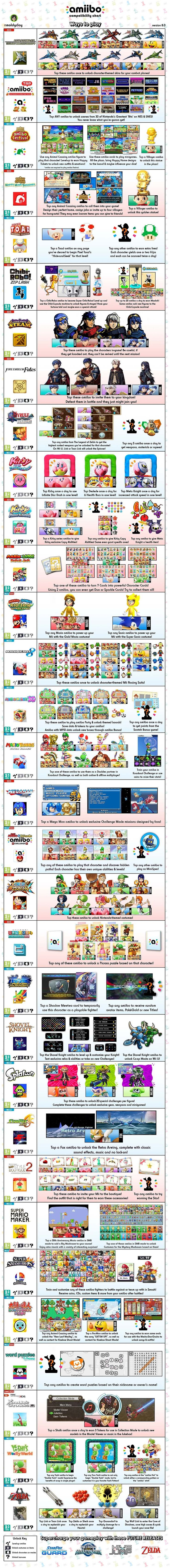 The 25 best compatibility chart ideas on pinterest freshwater shortly after amiibo started seeing uses in multiple games beyond super smash bros for wii u and fans created an amiibo compatibility chart nvjuhfo Gallery