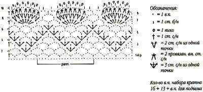 Wzory szydełka graniczne: Crochetpedia