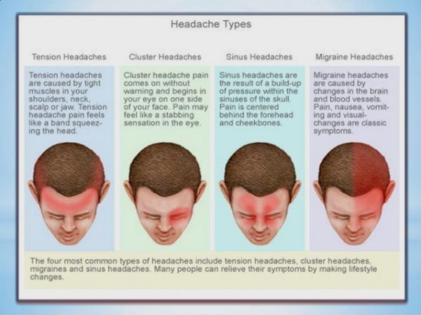 Strain Details For Headache Remedy Diagram In 2020 Headache Types Migraines Remedies Natural Headache Remedies