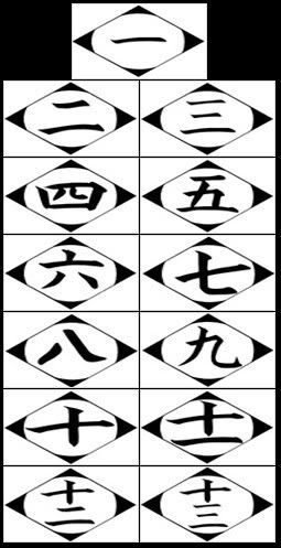 Aaaaand this is how I learn japanese number. GOTEI 13!!! [bleach]