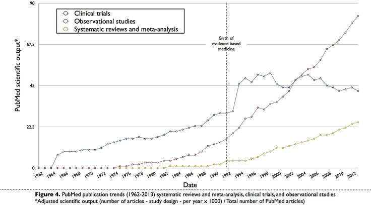Figure 4. Data (i.e., evidence) about evidence based medicine