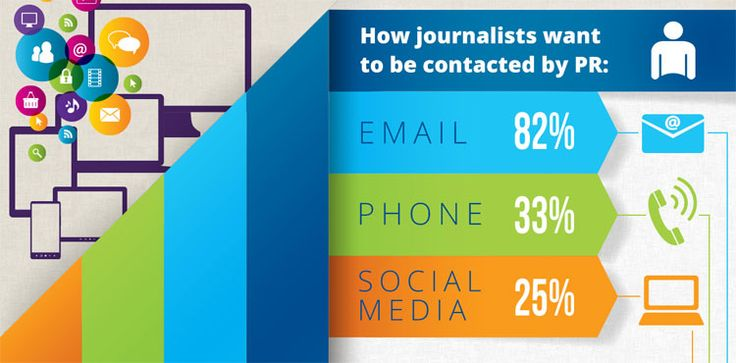 #Journalists Consider #PRs the 2nd Most Popular Information Source for a Story