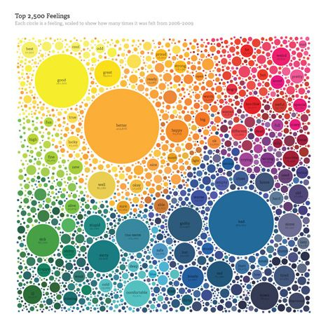 jonathan harris. each circle is a feeling, scaled to show how many times it was felt from 2006-2009.