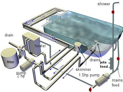 1000 images about lake spa on pinterest pools landscapes and  : spa plumbing diagram - findchart.co