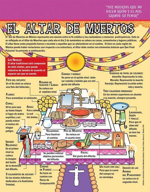 El altar de muertos, by Carlos Mendoza ilustrador (2008)