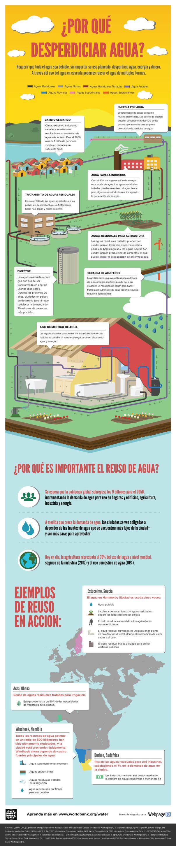 ¿Por qué desperdiciar agua? #infografia