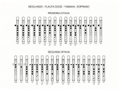 Cifras e partituras para iniciantes em flauta doce.  Cifras com furinhos, partituras e muito mais você só encontra aquí.