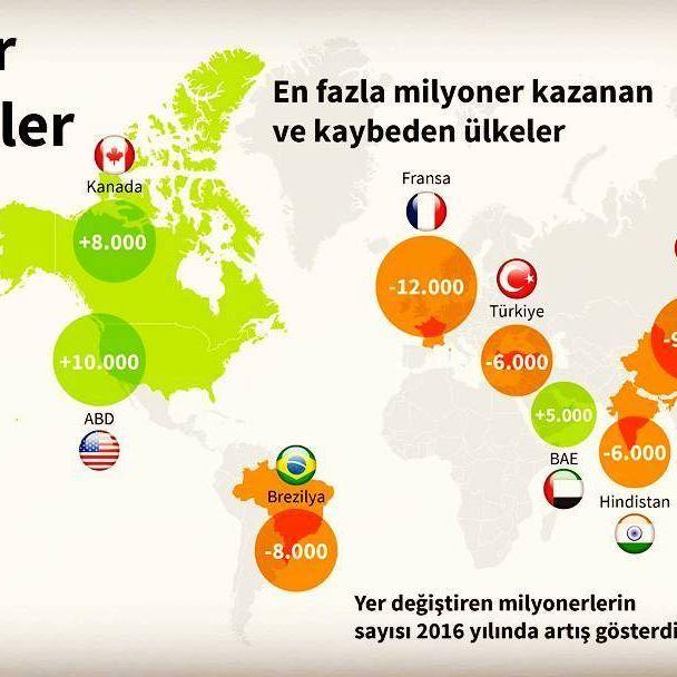 Milyoner göçmenler #milyoner #göçmenler #millionaire #immigrants #2016 #eğitim #güvenlik #sağlık #abd #usa #kanada #canada #çin #china #fransa #france #türkiye #avustralya #infografik #haber #infographic #news