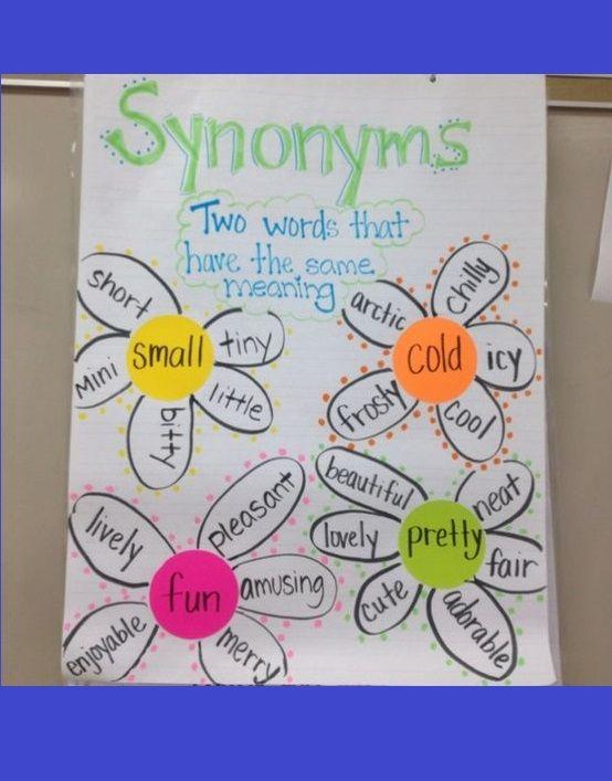 Synonyms! Anchor charts Anchor charts, Synonyms anchor chart