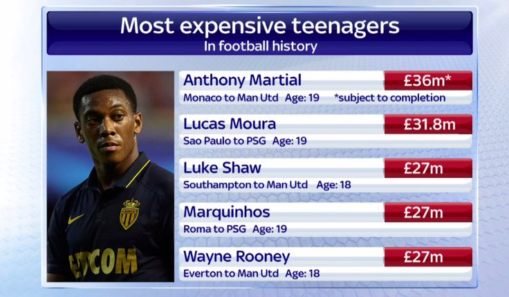 Sky Sports News on Twitter Anthony martial, Sports news