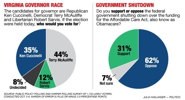 POLITICO poll: Government shutdown backlash boosts Terry McAuliffe - Alexander Burns - POLITICO.com