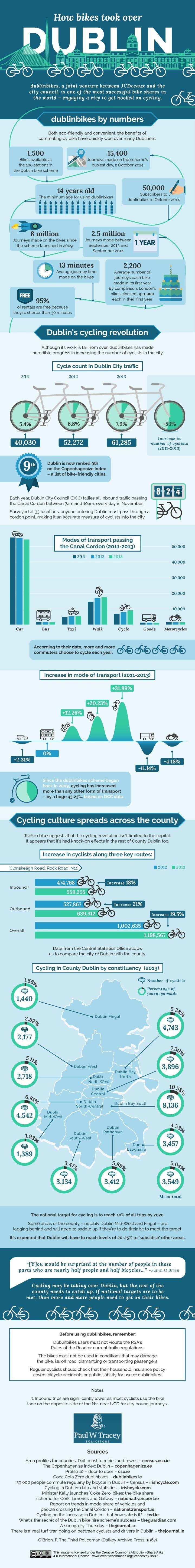 How Bikes Took Over Dublin
