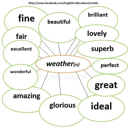 Collocations with the noun 'weather'.