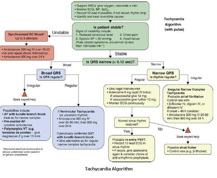Tachycardia Algorithm: Emergency Medicine