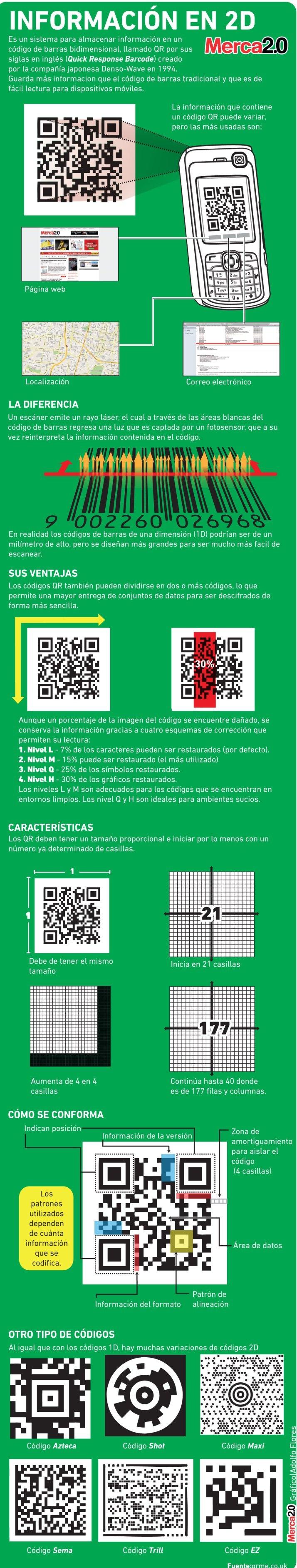 Qué son los códigos QR #infografia vía @MontielVicente // Selección del blog Útopo Libre http://www.utopolibre.educahistoria.com