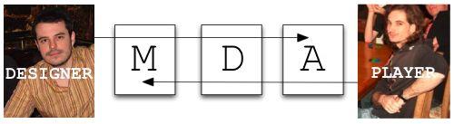 "Approaches: ""MDA (Mechanics, Dynamics, and Aesthetics)"" by Robin Hunicke, Marc LeBlanc, Robert Zubek at http://www.cs.northwestern.edu/~hunicke/pubs/MDA.pdf"