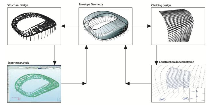 stadium architecture thesis The stadium another lasting greek architectural contribution to world culture was the stadium in conclusion then, we may say that ancient greek architecture has provided not only many of the staple features of modern western architecture.