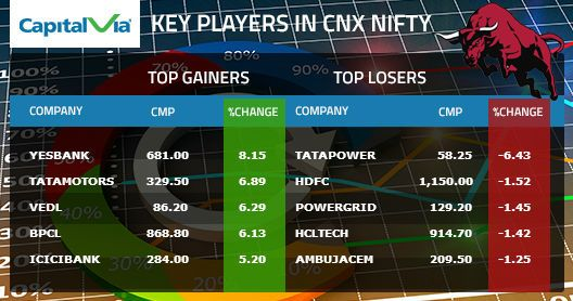 Key player in CNX #Nifty, 25th August 2015
