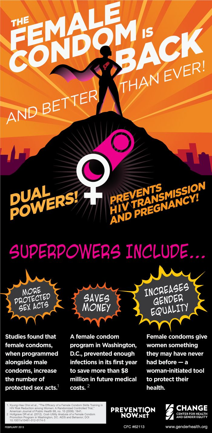 Infographic: Female Condoms  |  Family PlanningWomen, Girls, and HIVU.S. Foreign Policy & Funding  |  The Issues  |  CHANGE