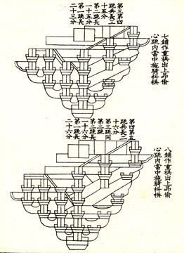 Yingzao Fashi= Lie Ji for the Song Dynasty, 1065 Summarizes the building technology of the era and establishes 7 standards for constructions
