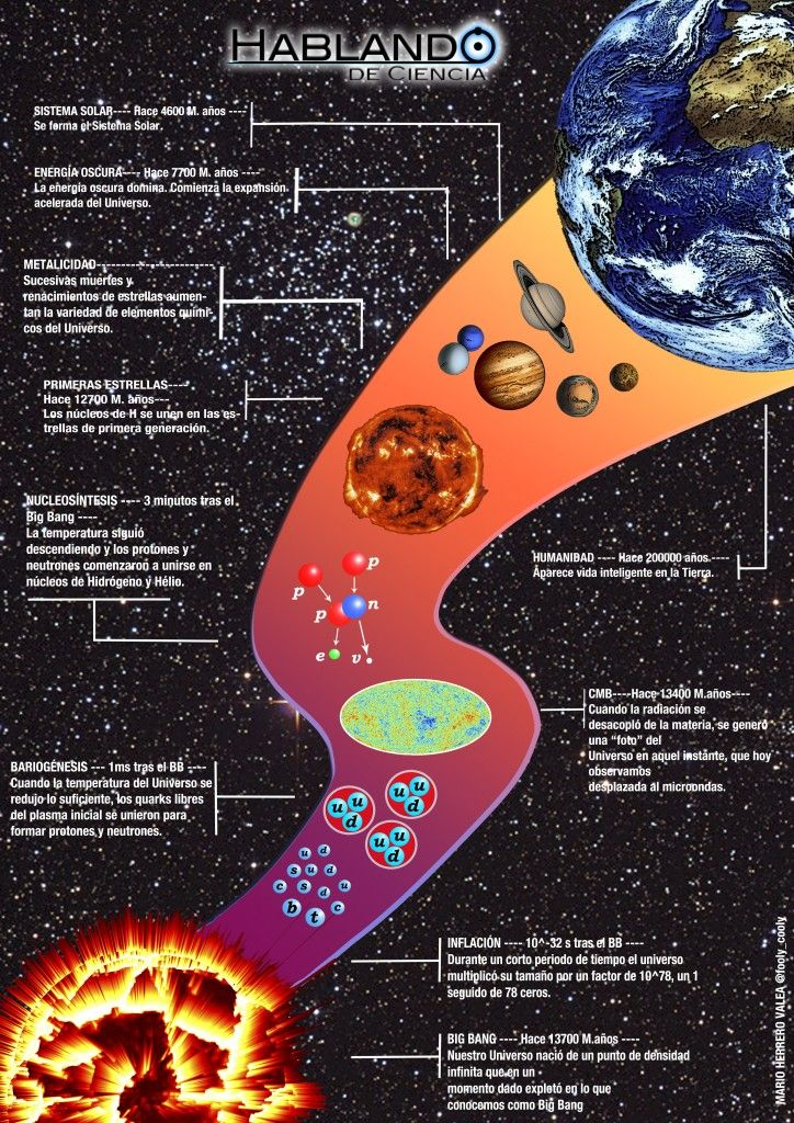 Mix de Ciencias en Explicativas Infografías