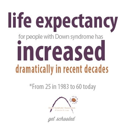 Life expectancy for people with Down syndrome has increased dramatically in recent decades - from 25 in 1983 to 60 today. {get schooled: www.dsagsl.org}
